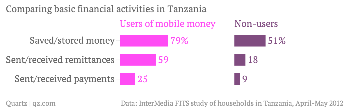 comparing-basic-financial-activities-in-tanzania-users-of-mobile-money-non-users chartbuilder