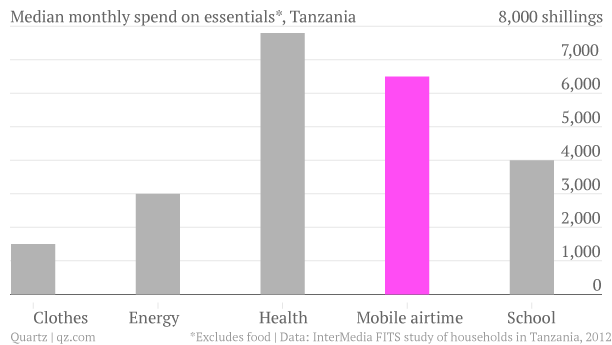 median-monthly-spend-on-essentials-tanzania-amount chartbuilder1